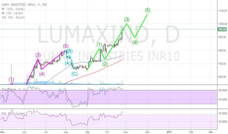 LUMAXIND: Lumex Ind - Buy