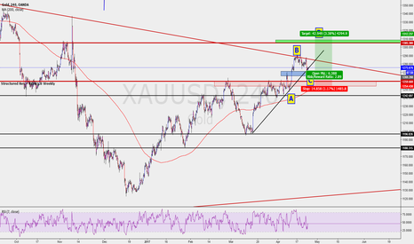 XAUUSD: GOLD H4 LONGS IN PLAY