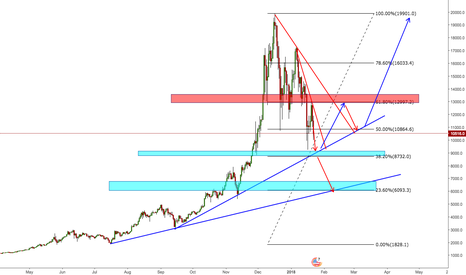 BTCUSD: Still Short on Bitcoin. (Video) Pay Attention to these levels