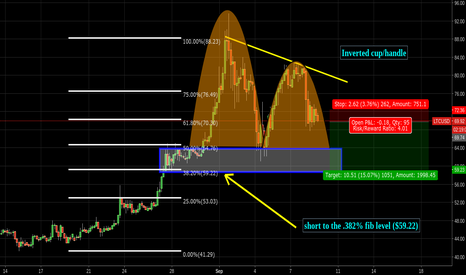 LTCUSD: Inverted c/h pattern short to the .382% fib level $59.22 or $60