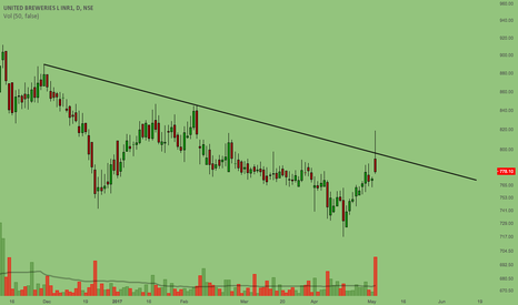 UBL: UBL - Failed Attempt
