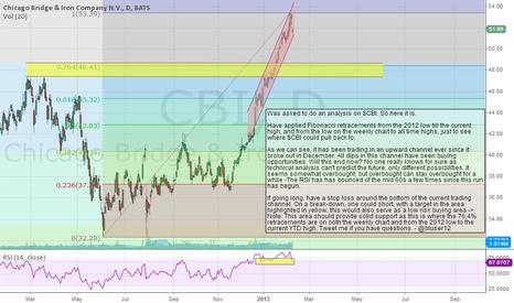 CBI: $CBI - Long or short, depends on your time frame.