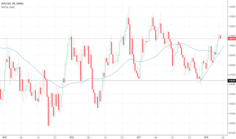 AUDCAD: Timing is Everything and Our Time is Now