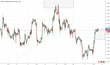 EURCAD: EURCAD SHORT - Topping of infliction zone.