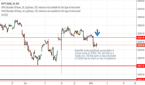 BANKNIFTY: Banknifty Conditional Short Trading idea