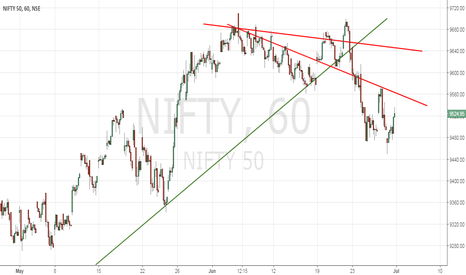 NIFTY: Nifty Analysis using Trend lines