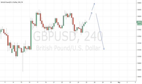 GBPUSD: Possible?