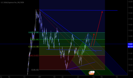 USDJPY: usdjpy could be good for buy with this logic