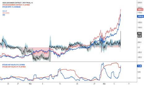 XBTZ17-BTCUSD: Basis is jumping +-500 plus