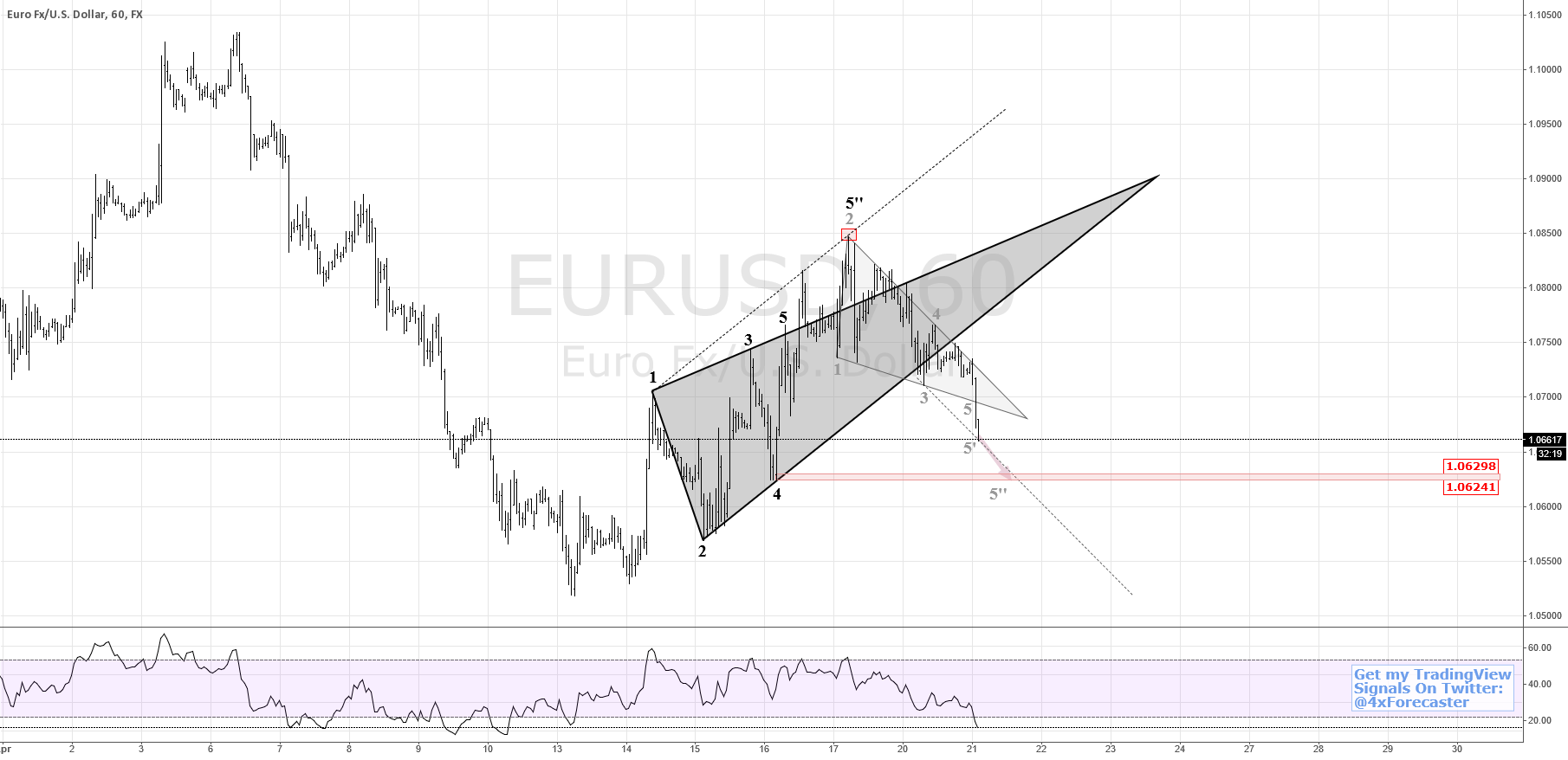 Significant support at 1.06298/6241 Level | $EUR $USD #forex