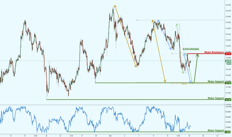 EURJPY: EURJPY drop expected towards key level of support