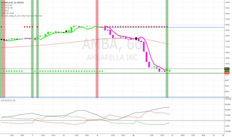 AMBA: Risky trade with tight stops.