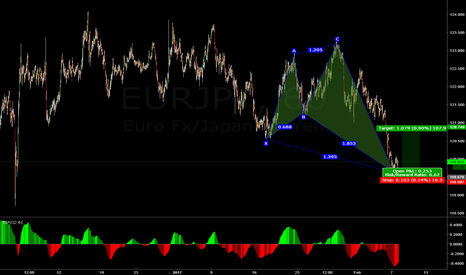 EURJPY: Bullish A Gartley.