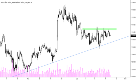 AUDNZD: AUD/NZD - w kierunku linii trendu