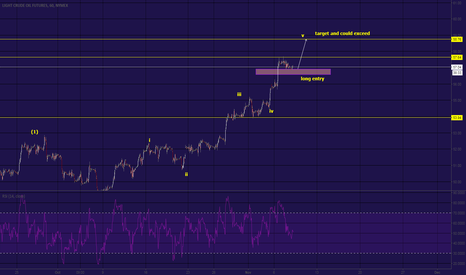 CL1!: CL Update , target and long entry