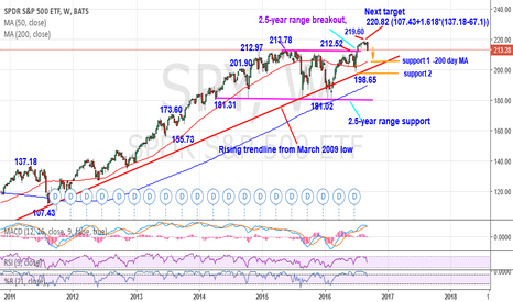 SPY: SPY-Sharp weekly reversal points to a retest of 200 day MA