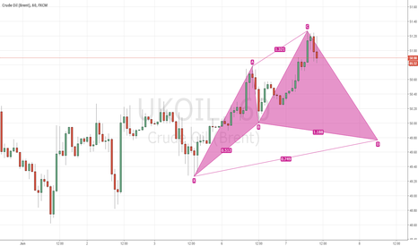 UKOIL: Oil 1 Hour Bullish Cypher