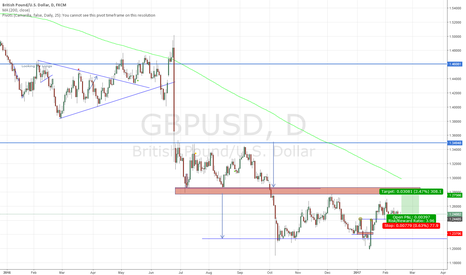 GBPUSD: Who buys the GBP?