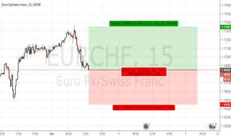 EURCHF: Long Eurchf at 1.16850 with stop at 1.16450 and target 1.17350