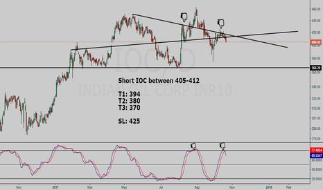 IOC: Indian Oil Corp Short setup