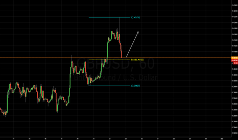 GBPUSD: long based on structure