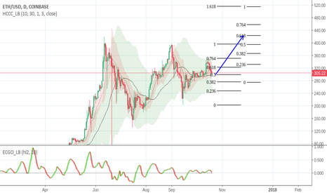 ETHUSD: UP. Compression on the way. Expect jump in next few days.