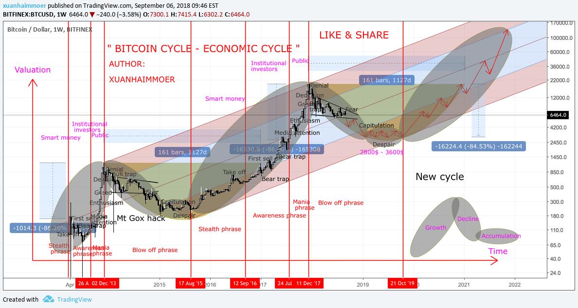 Chart dan Kutipan BTCIDR — TradingView