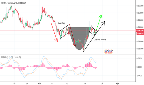 TRXUSD: TRON CUP AND HANDLE FORMATION ON 4 HOUR