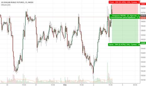SI1!: Доллар/рубль фьючерс