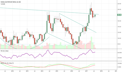 RECLTD: REC - Monthly: Long Term: Buy 170-180, Target 230/300, SL 140