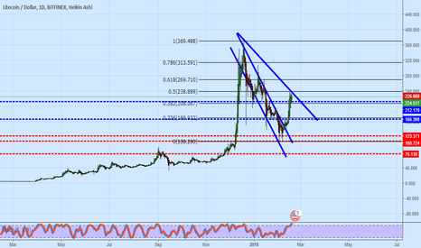 LTCUSD: LTCUSD_Daily_E-levelsMap_yearly and monthly