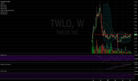 TWLO: $TWLO a year long consolidation ready to resolve
