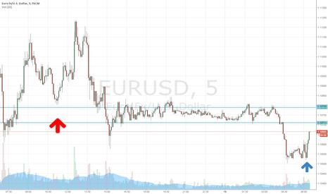 EURUSD: EUR USD LONG IF 5 min HL holds