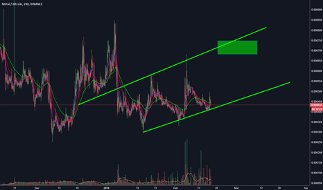 MTLBTC: MTL going another leg up ?