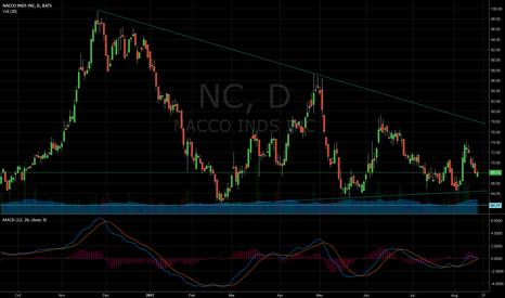 NC: wedge