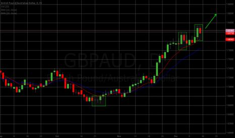 GBPAUD: Price action on GBPAUD