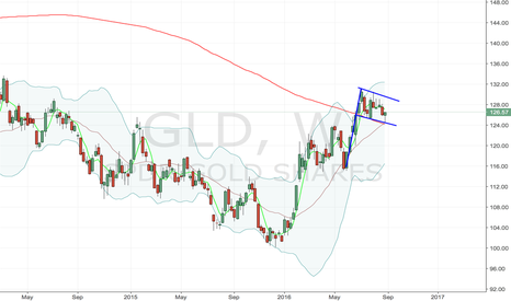 GLD: Gold Flagging