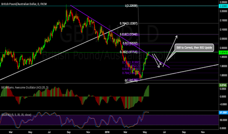 GBPAUD: Daily impulsive wave still to correct, then HUGE move Up!