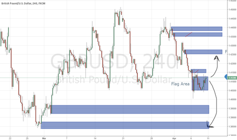 GBPUSD: GBP/USD Are in Balance, Preferable for Short Position.