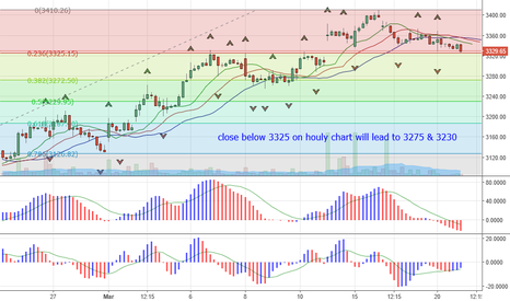 HEROMOTOCO: short below 3325