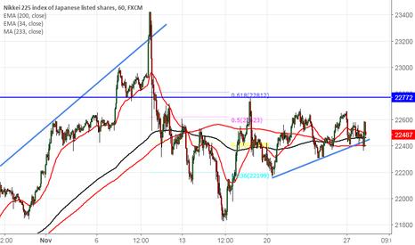 JPN225: Nikkei trades weak on strong yen, good to sell on rallies