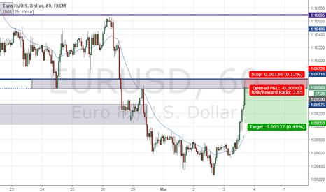 EURUSD: EURUSD short reaction trade