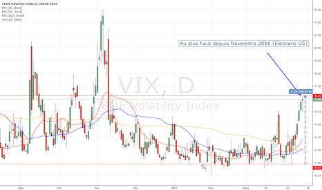 """VIX: Le VIX +49% : Les marchés proches d'une crise de """"foi"""" ..."""