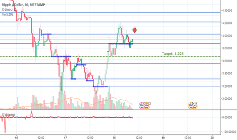 XRPUSD: XRPUSD, a repeated downward correction is possible.
