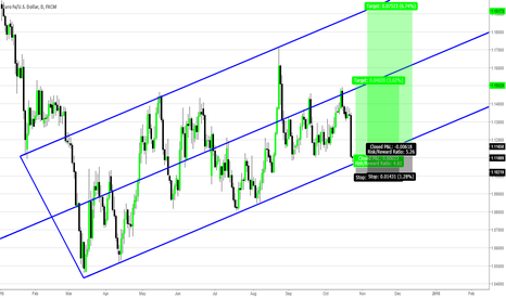 EURUSD: EURUSD Trend Channel Continuation Trade