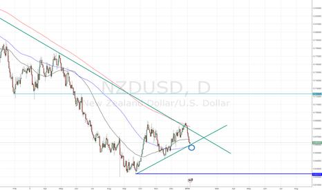 NZDUSD: NZD/USD Short Order