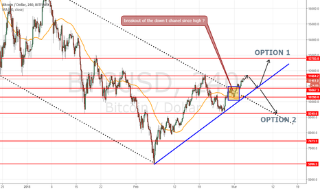 BTCUSD: h4 view 2 option but a 80% surely target at 11700 first
