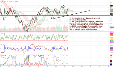 CL1!: Crudeoil is Confusing at Present