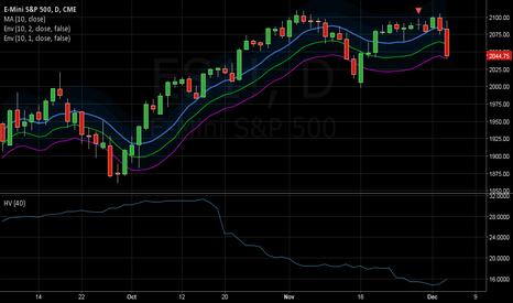 ES1!: US Market: SP500 Mean reversion Set up Long