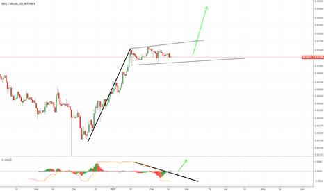 NEOBTC: Neo... big move up coming